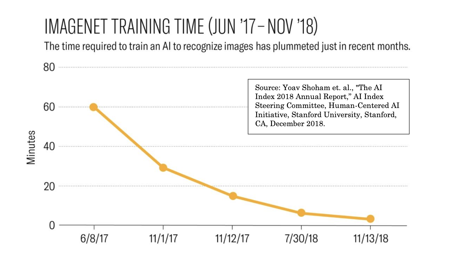 Graph of Imagenet training time: The time required to train an AI to recognize images has plummeted in just recent months.